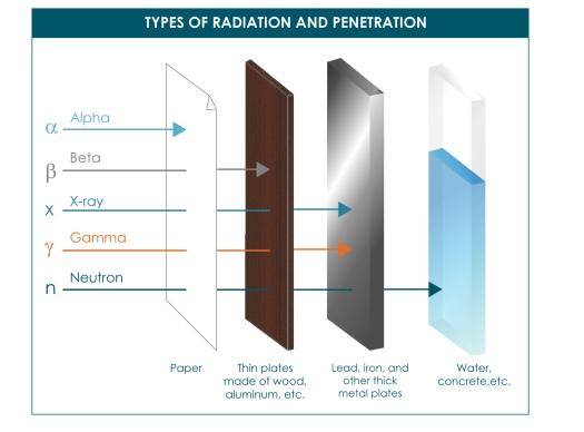 radiation-penetration