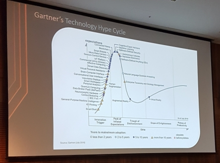 Gartner's Technology Hype Cycle. Showing how our expectations of technology change over time.